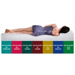 Matelas Orthopédique Black Label 160x200 en 100% LATEX