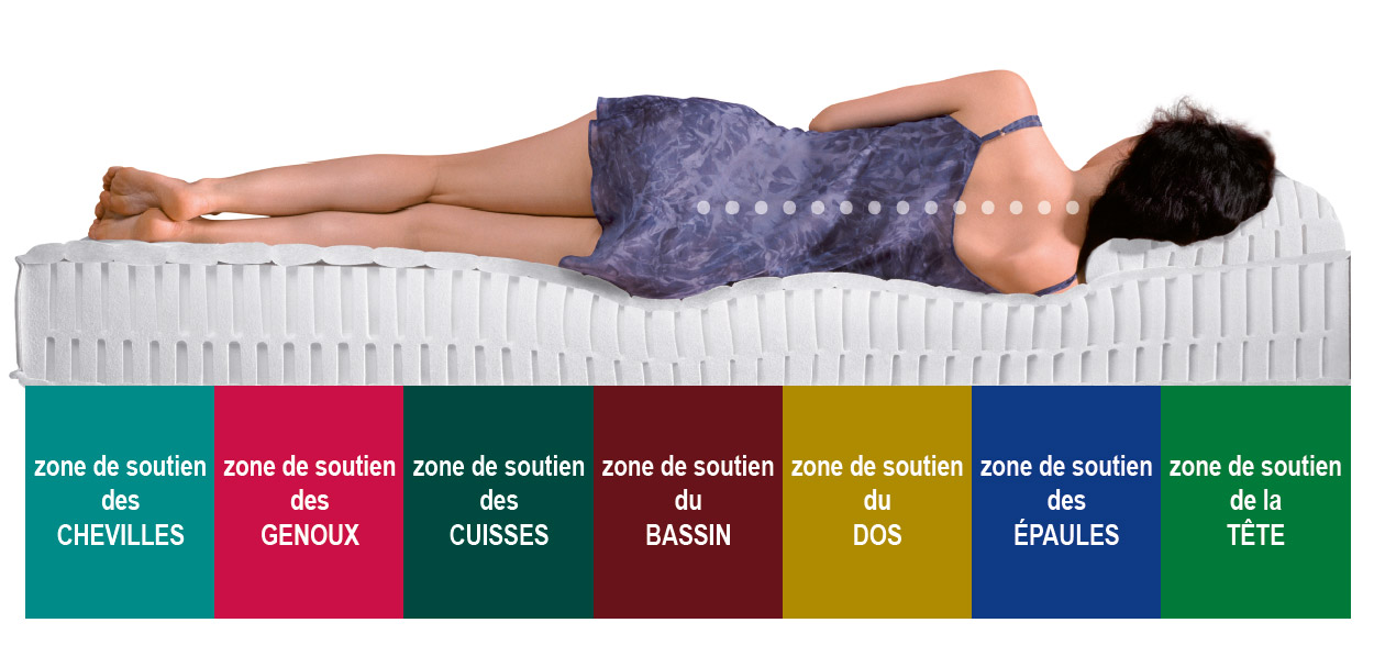 100% latex 7 zones de confort